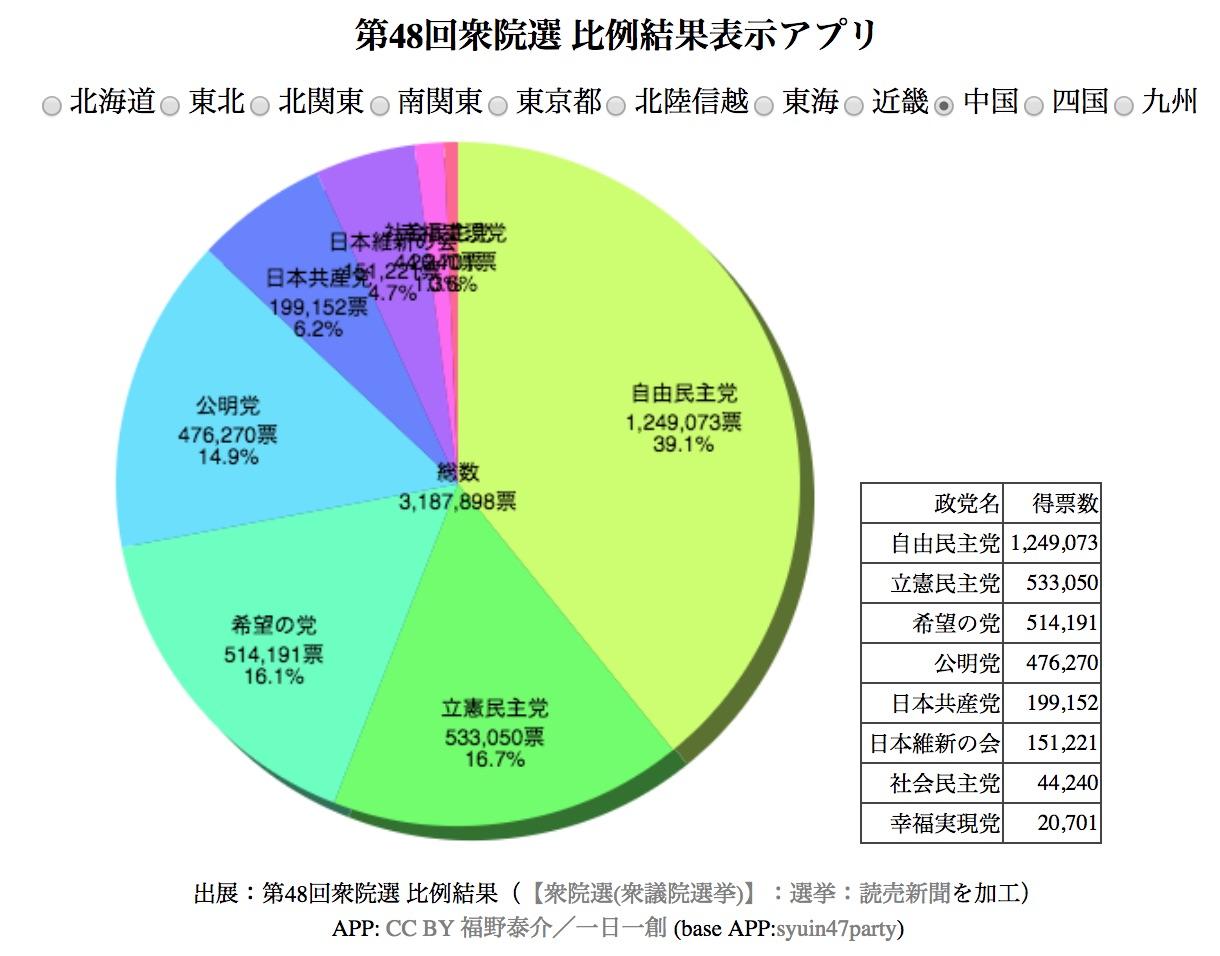 第48回 日本国 衆議院選挙 比例...