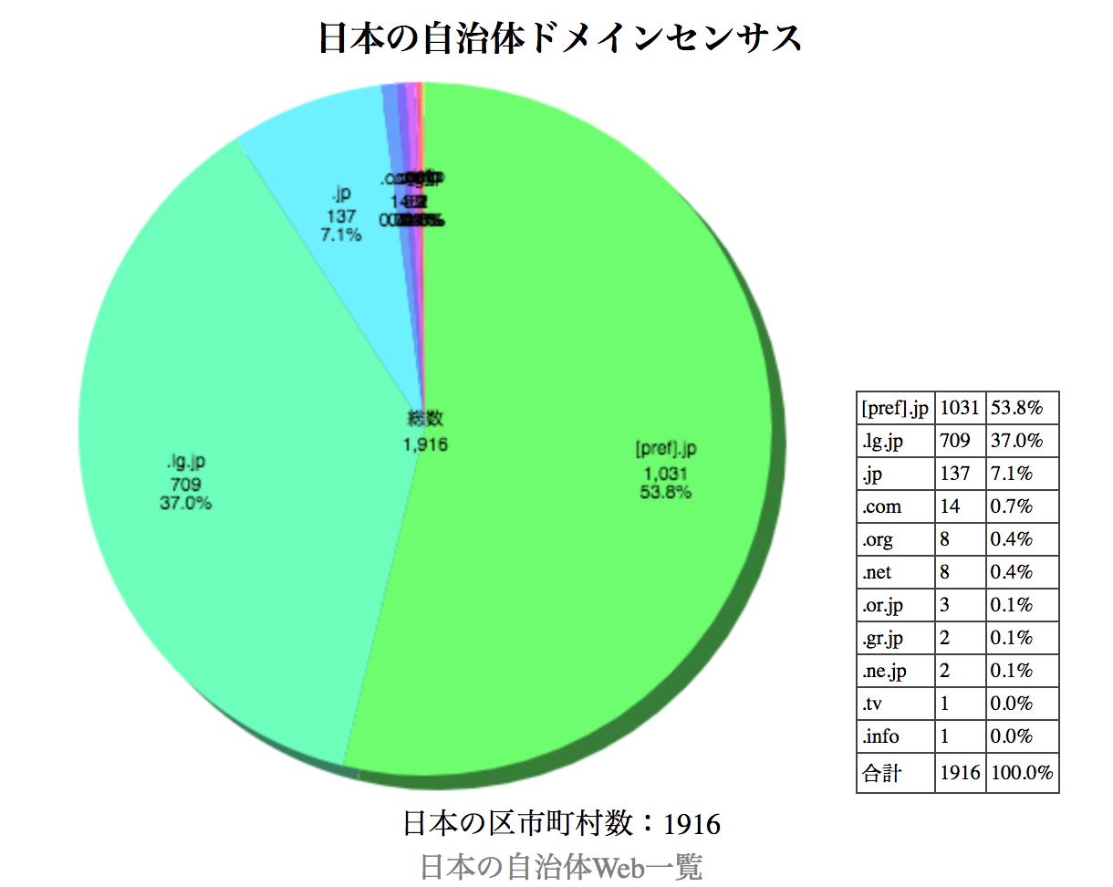 日本の自治体ドメインセンサス