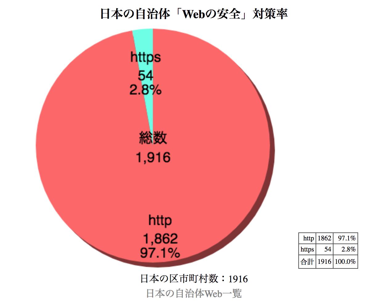 地方公共団体サイト、97%に改ざ...