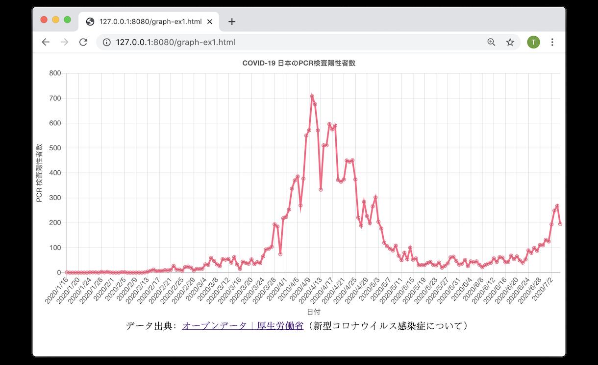 グラフ 感染 者 数